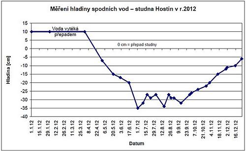 studnaHostinm